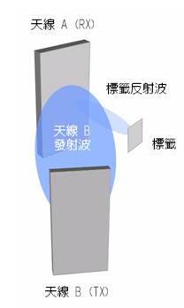 浅谈RFID技术的讯号碰撞 信号碰撞