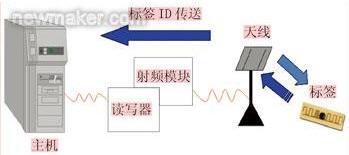 RFID在汽车工业上的应用解决方案