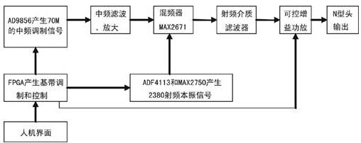 2.4GHz频段的射频信号发生器设计