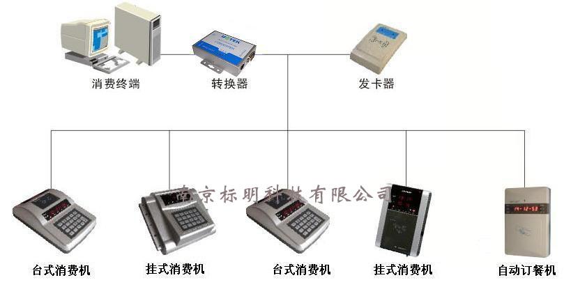 非接触式卡的存储结构