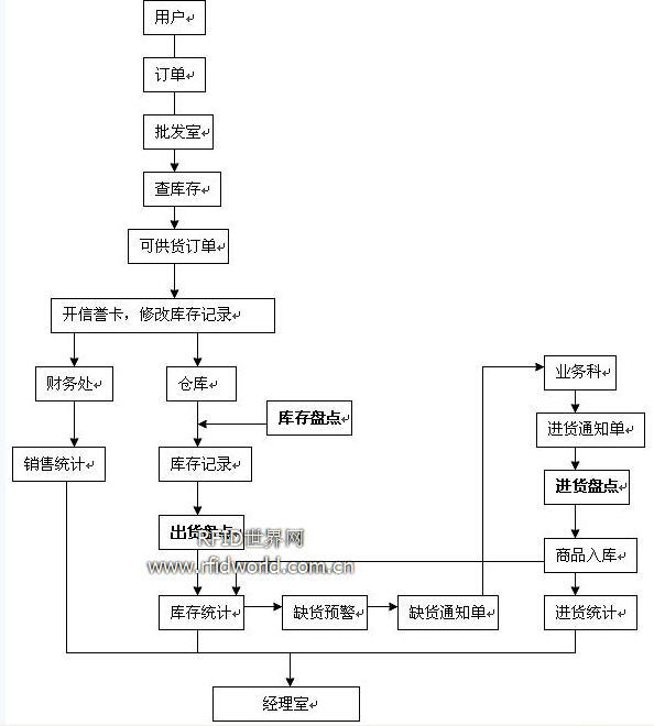 仓储公司的组织结构图