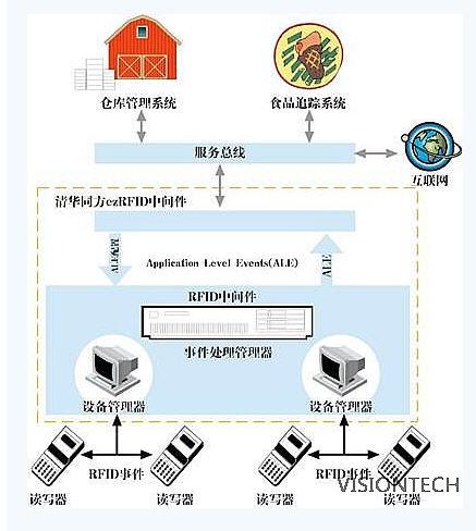 食品追溯RFID管理系统-维深科技