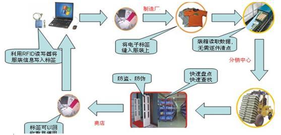 新力量RFID服装管理系统