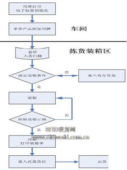 图2  仓储管理流程图