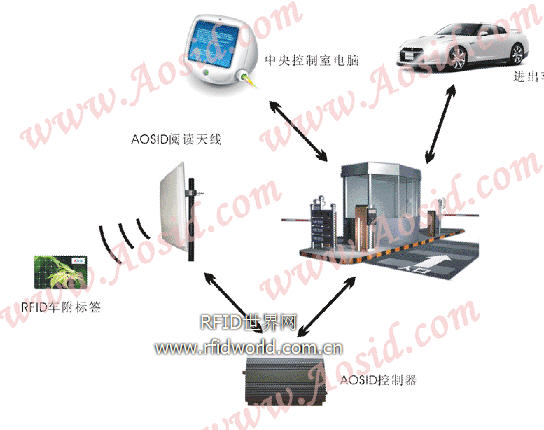 奥斯达RFID停车场不停车收费智能化管理系统