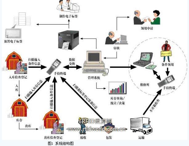 rfid 仓储管理系统