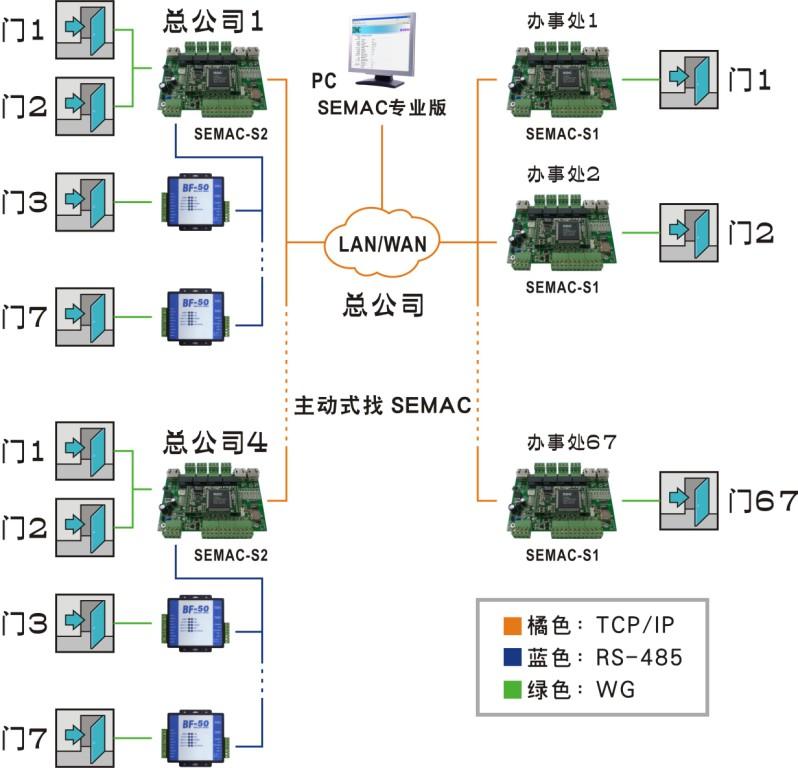 多点分布式门禁的应用--基于无固定IP的网络门禁解决方案