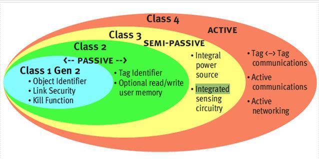 """上海秀派技术总监秦忠:"""" Active RFID应用的前景、地位及应用""""(视频)"""
