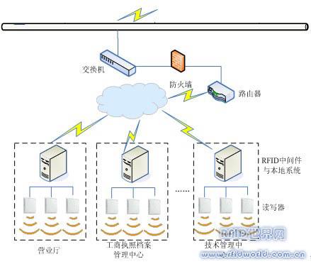 工商执照RFID综合管理系统