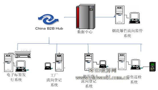 RFID 烟花爆竹流向登记管理系统