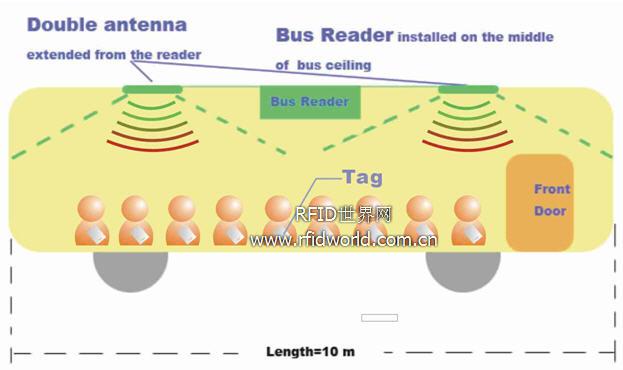 印度校车学生实时追踪系统