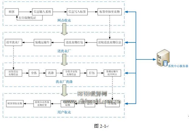 洗衣行业 RFID 应用方案