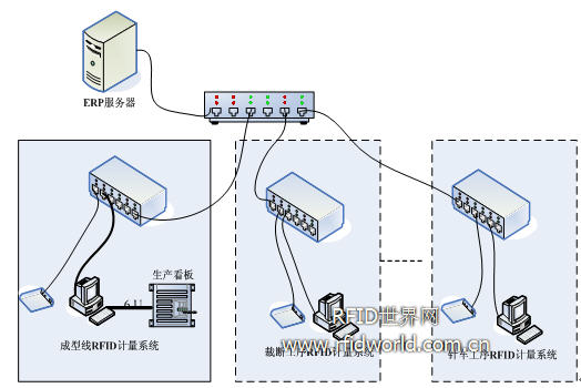 广西鞋业 RFID 生产制程管理系统方案