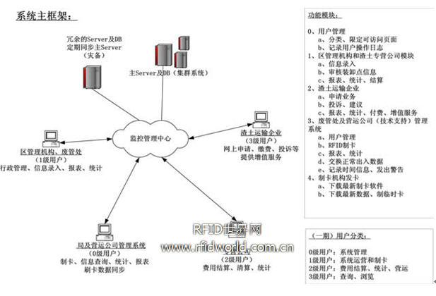上海市建筑垃圾卸点付费管理系统
