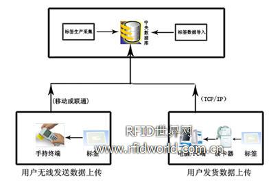 电子标签防伪与销售链信息管理系统