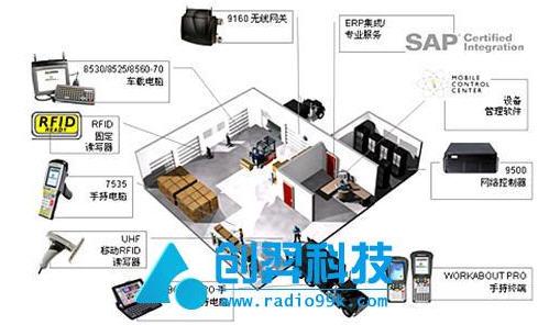 RFID与物流3G技术在运输、配送与快递中的