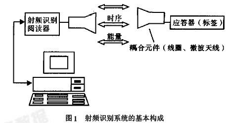 2 EPC 及EPC 系统简介 EPC 的全称是Electronic Product Code,即电子产品代码,它是RFID 的一种标签,其产品编码标准是由美国的EPC 环球协会提出的。EPC 可以为每个实体对象( 包括零售商品、物流单元、集装箱、货运包装等)提供独有的唯一标识。EPC 标签本身包含一个硅芯片和一个天线,拥有授权的浏览设备可以接收芯片中的数据,芯片中存储的数据可以包括物品的物理性描述,如数量、款式、大小和颜色以及货物来源地、装运和分销、零售等相关信息资料。EPC 和RFID 读写器之间不