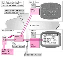 电子标签/技术文库/IC标签的现状及课题(下