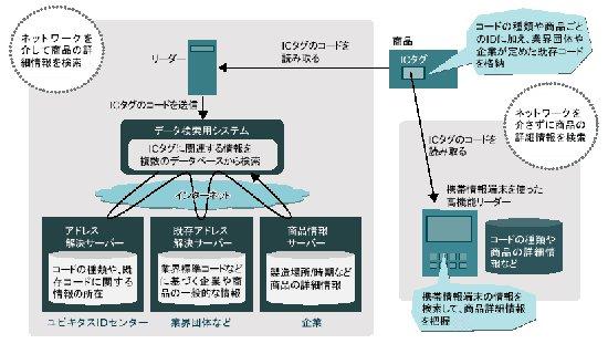 RFID世界网/A电子标签/技术文库/IC标签事实标准,竞争日趋白热化(下
