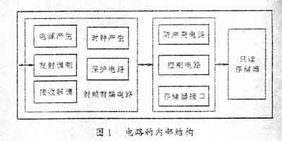图1示出电路的结构框图。