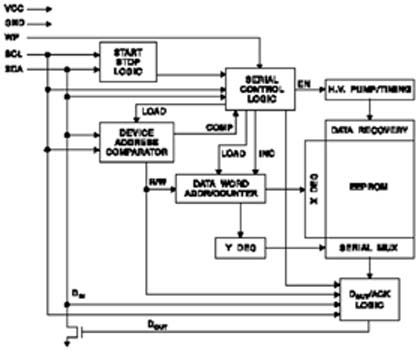 图1 AT24C16SC结构框图