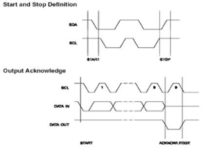 AT24C16SC时序图