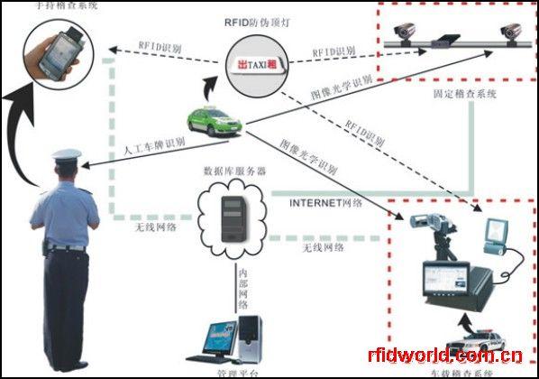 RFID出租车稽查系统