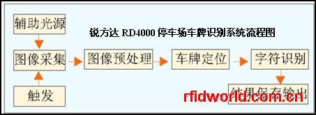 车牌号码自动识别系统RD4000-1