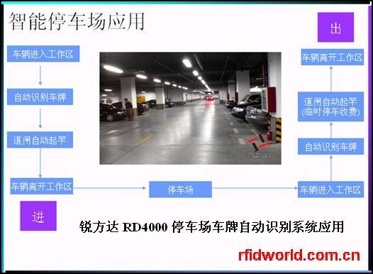 停车场车牌自动识别RD4000-2