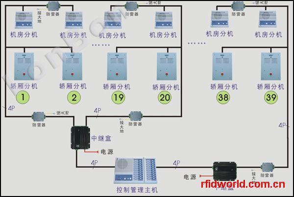 电梯专用对讲系统